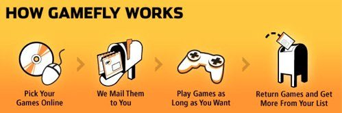 GameFly-Free-trial-how-it-works